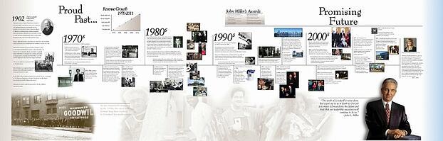 John Miller History Wall