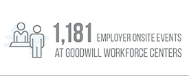 1,181 Employer Onsite Events at Goodwill Workforce Centers