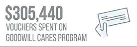 $305,440 Vouchers Spent on Goodwill Cares Program