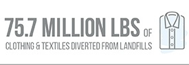 75.7 Million Lbs of Clothing & Textiles Diverted from Landfills