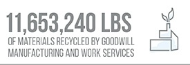 11,653,240 Lbs of Materials Recycled by Goodwill Manufacturing and Work Services