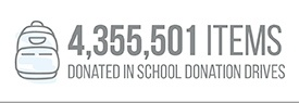 4,355,501 Items Donated in School Donation Drives