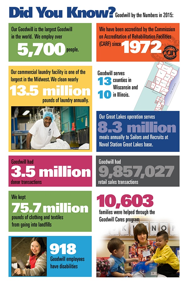 2015 Goodwill Numbers and Demographic Statistics