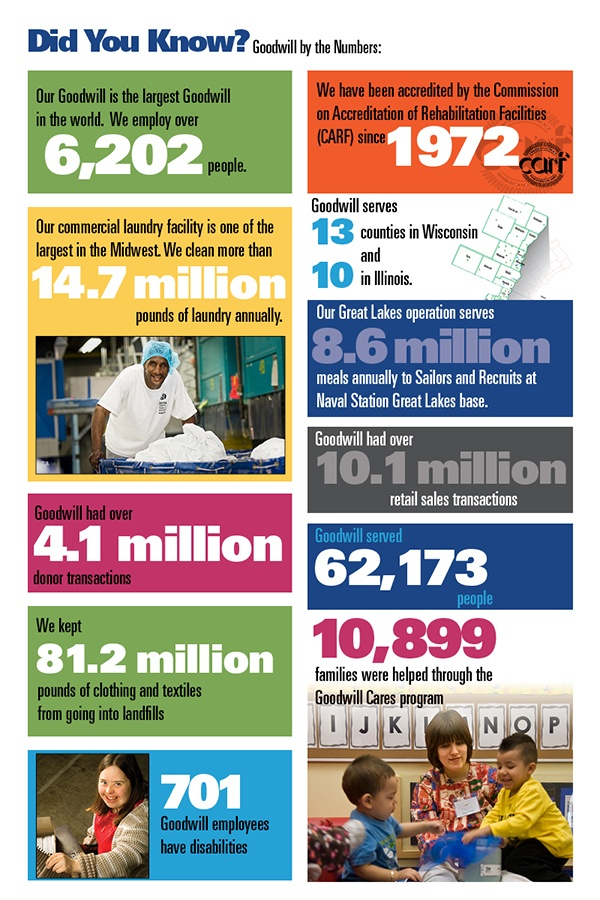 Goodwill by the numbers